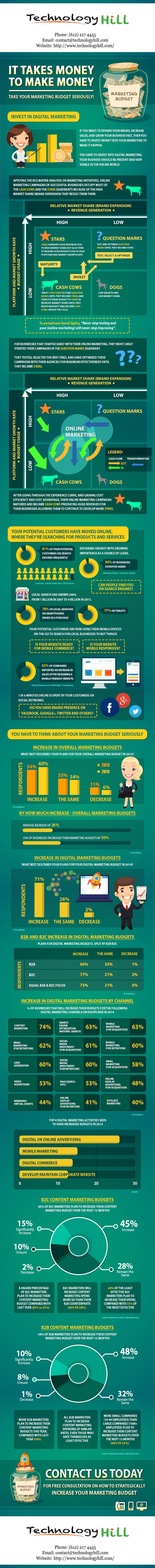 TechnologyHill.com-Marketing-Budget-Infographic-Blogl