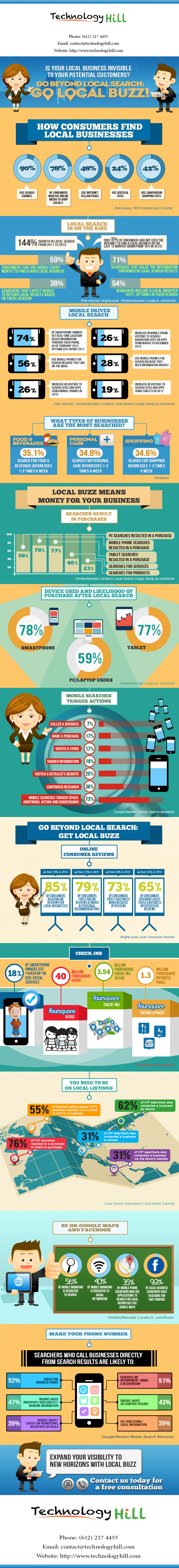 TechnologyHill.com-Local-Buzz-Infographic-Blog